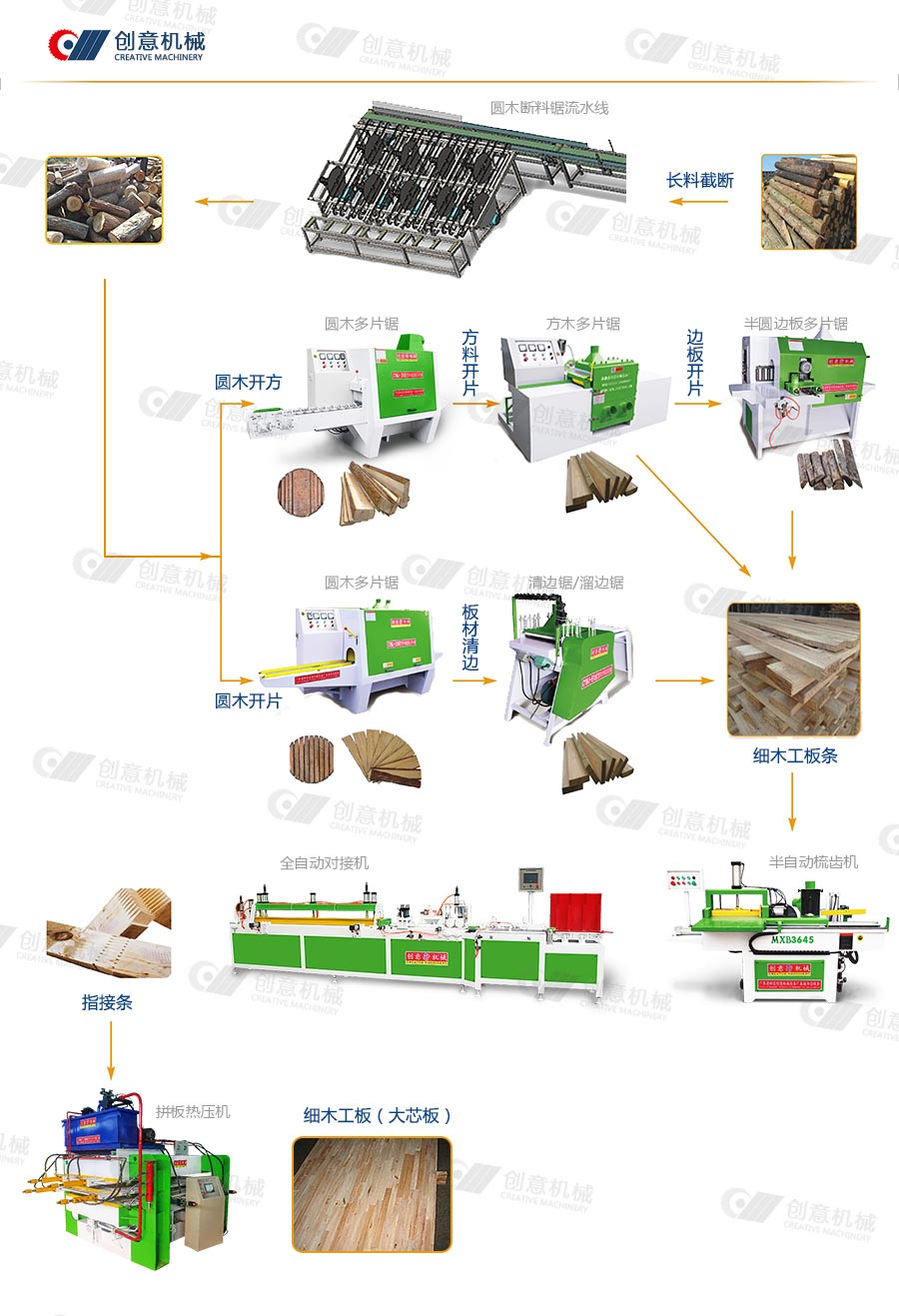 细木工板机器